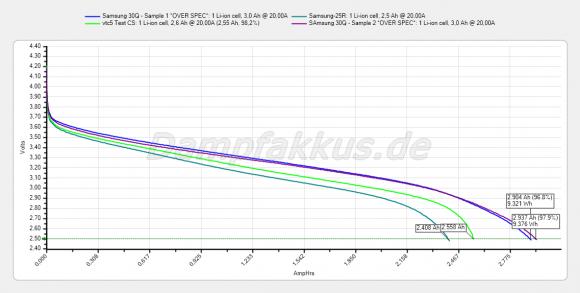 Samsungs 30Q bei 20A gegen Samsung 25R und Sony VTC5